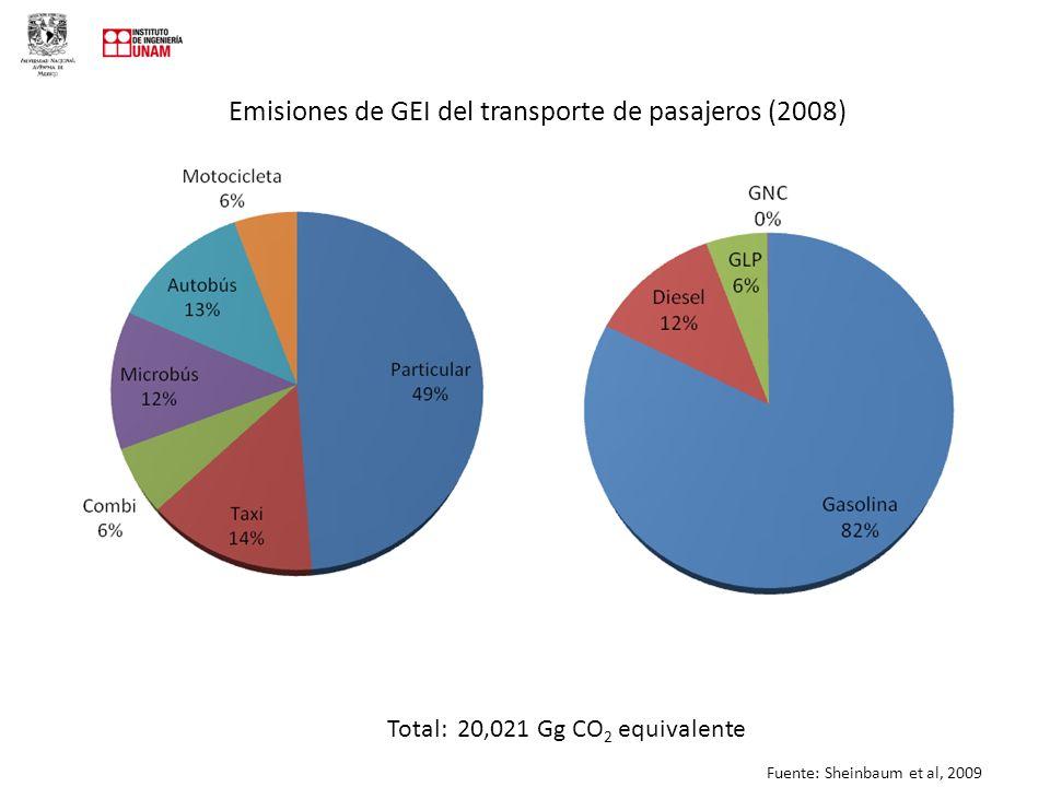 Emisiones de GEI del transporte de pasajeros (2008)