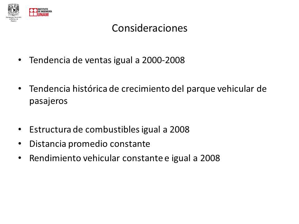 Consideraciones Tendencia de ventas igual a 2000-2008
