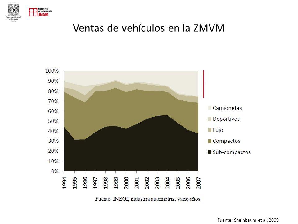 Ventas de vehículos en la ZMVM