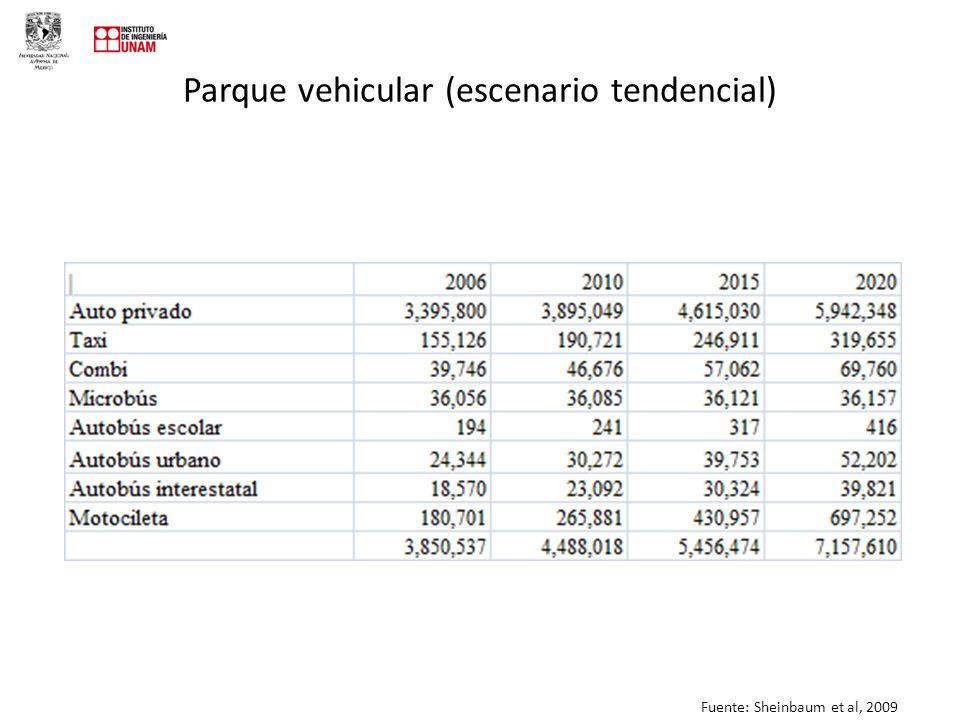 Parque vehicular (escenario tendencial)