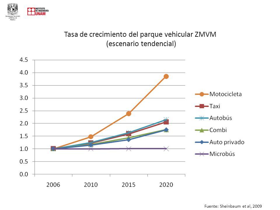 Tasa de crecimiento del parque vehicular ZMVM (escenario tendencial)