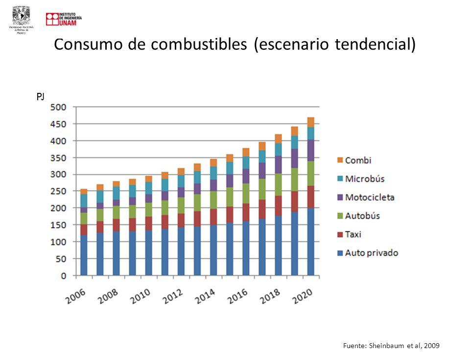 Consumo de combustibles (escenario tendencial)