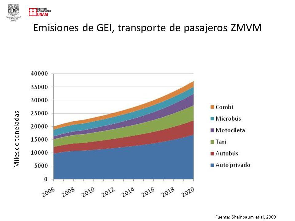Emisiones de GEI, transporte de pasajeros ZMVM