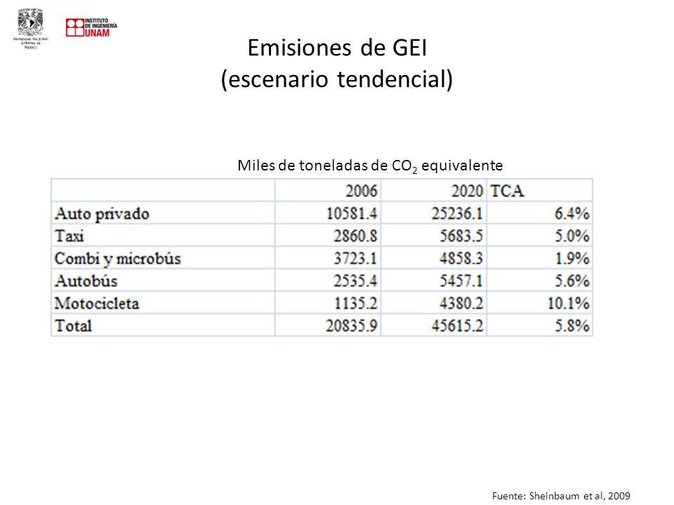 Emisiones de GEI (escenario tendencial)
