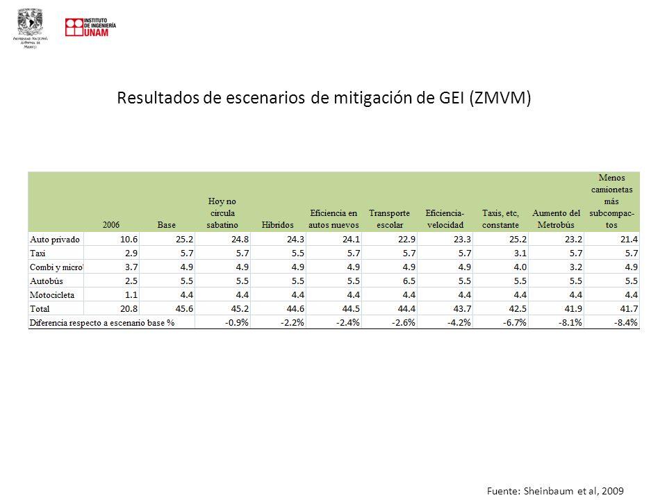 Resultados de escenarios de mitigación de GEI (ZMVM)