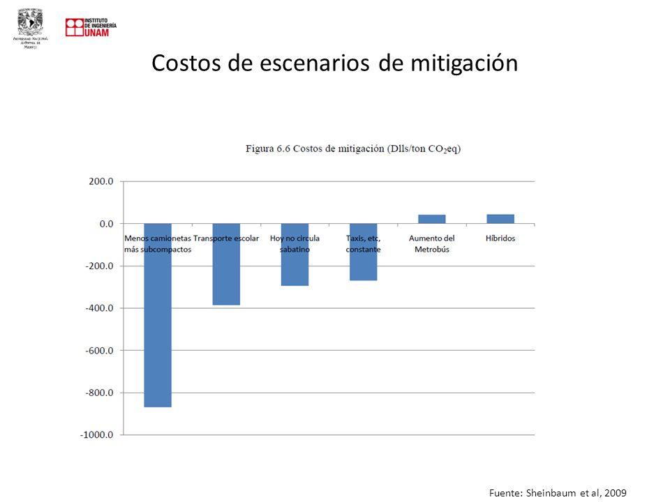 Costos de escenarios de mitigación