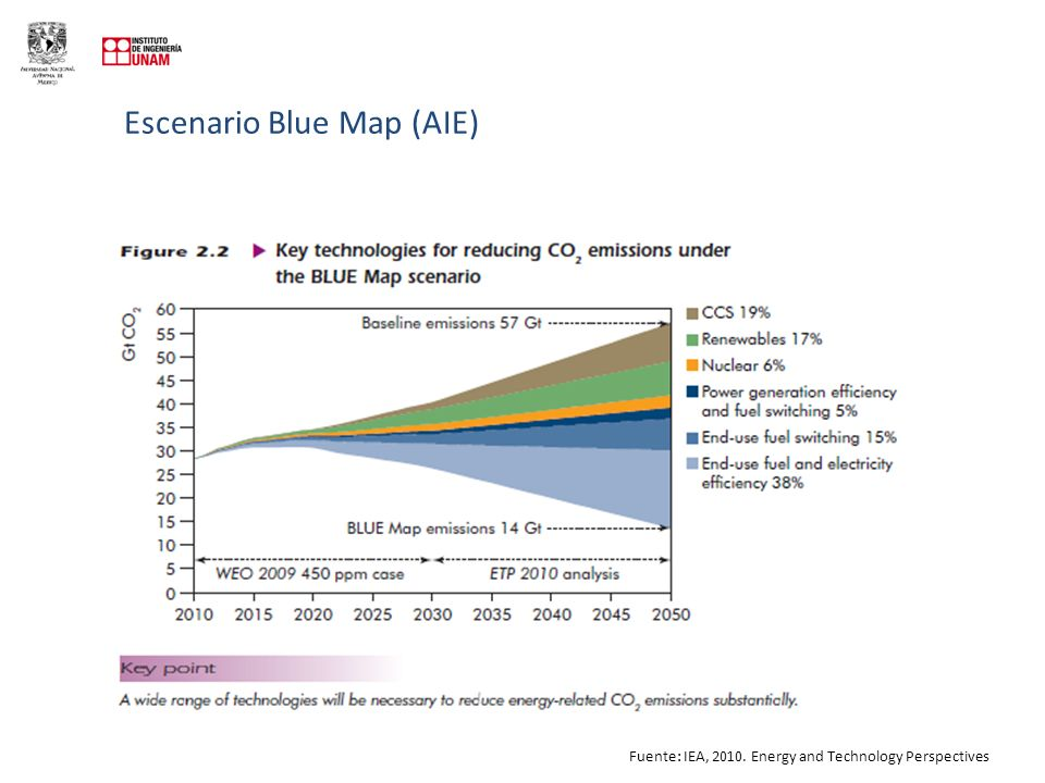 Escenario Blue Map (AIE)