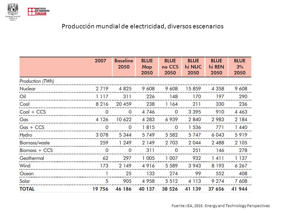 Producción mundial de electricidad, diversos escenarios