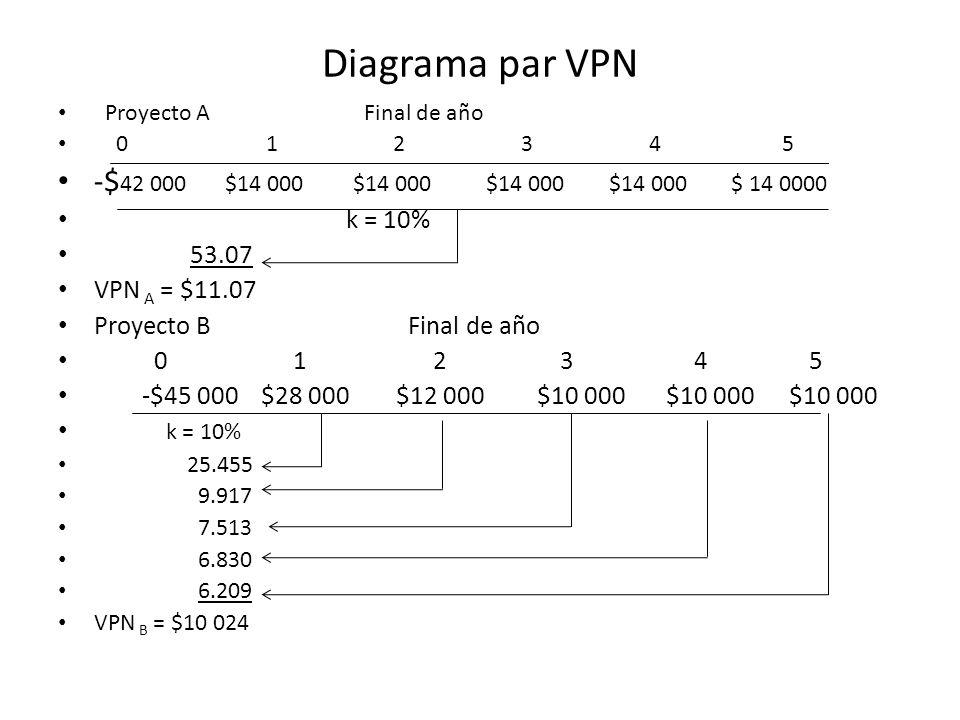 Diagrama par VPN -$42 000 $14 000 $14 000 $14 000 $14 000 $ 14 0000