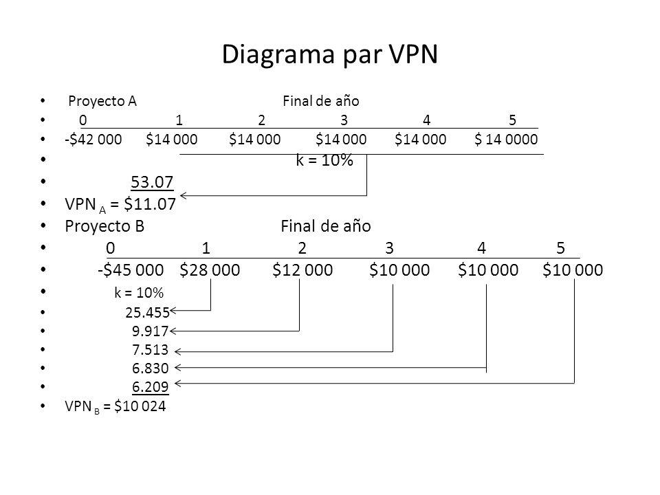 Diagrama par VPN k = 10% 53.07 VPN A = $11.07 Proyecto B Final de año