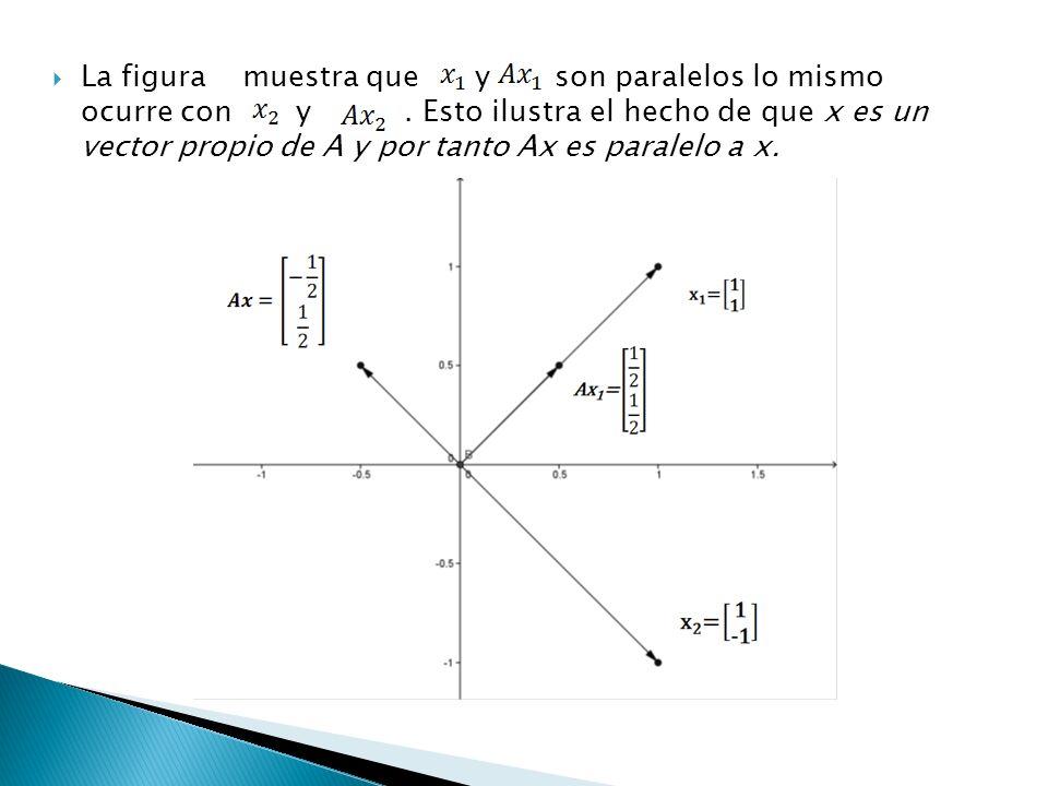 La figura muestra que y son paralelos lo mismo ocurre con y