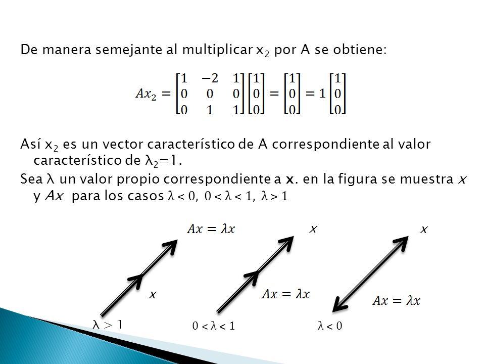 De manera semejante al multiplicar x2 por A se obtiene: Así x2 es un vector característico de A correspondiente al valor característico de λ2=1. Sea λ un valor propio correspondiente a x. en la figura se muestra x y Ax para los casos λ ˂ 0, 0 ˂ λ ˂ 1, λ ˃ 1
