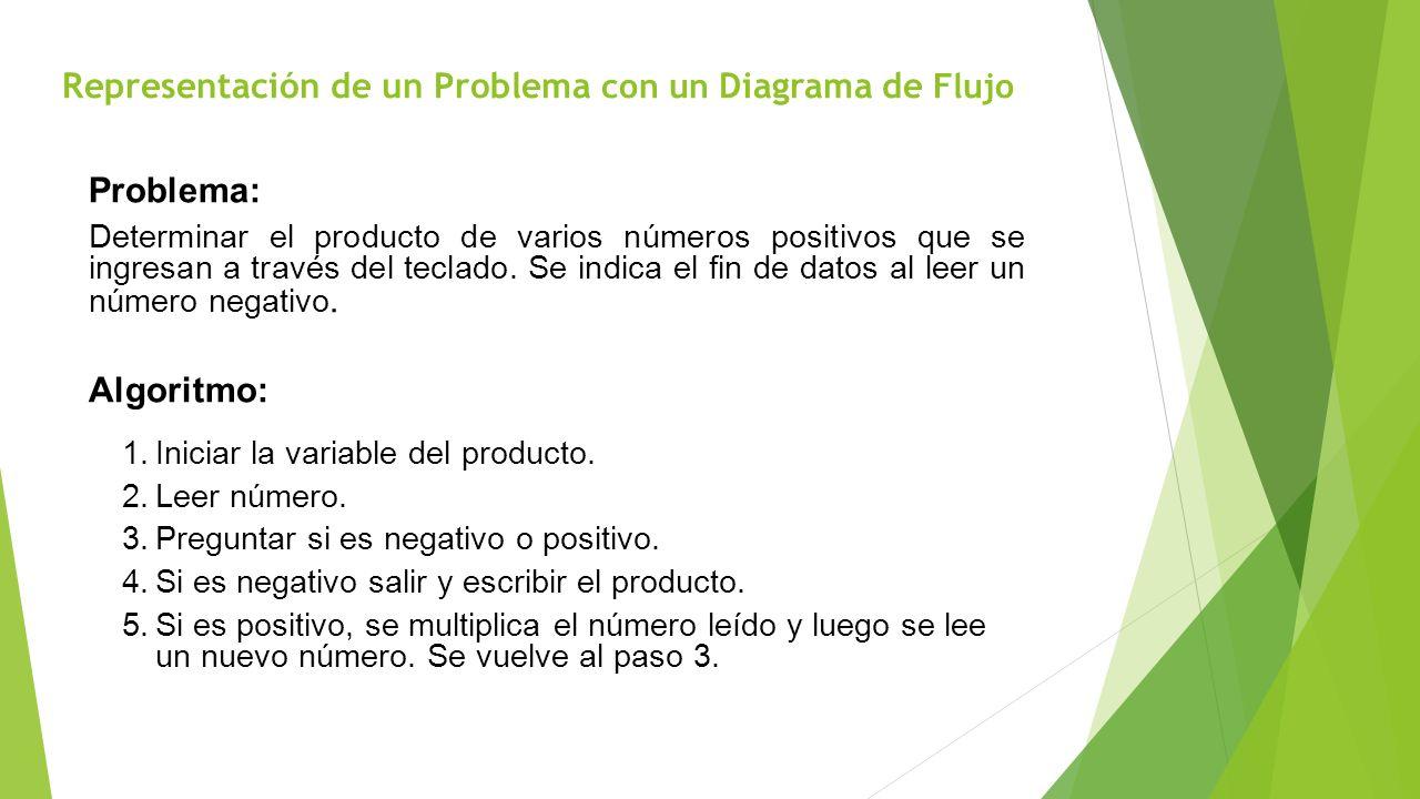 Representación de un Problema con un Diagrama de Flujo