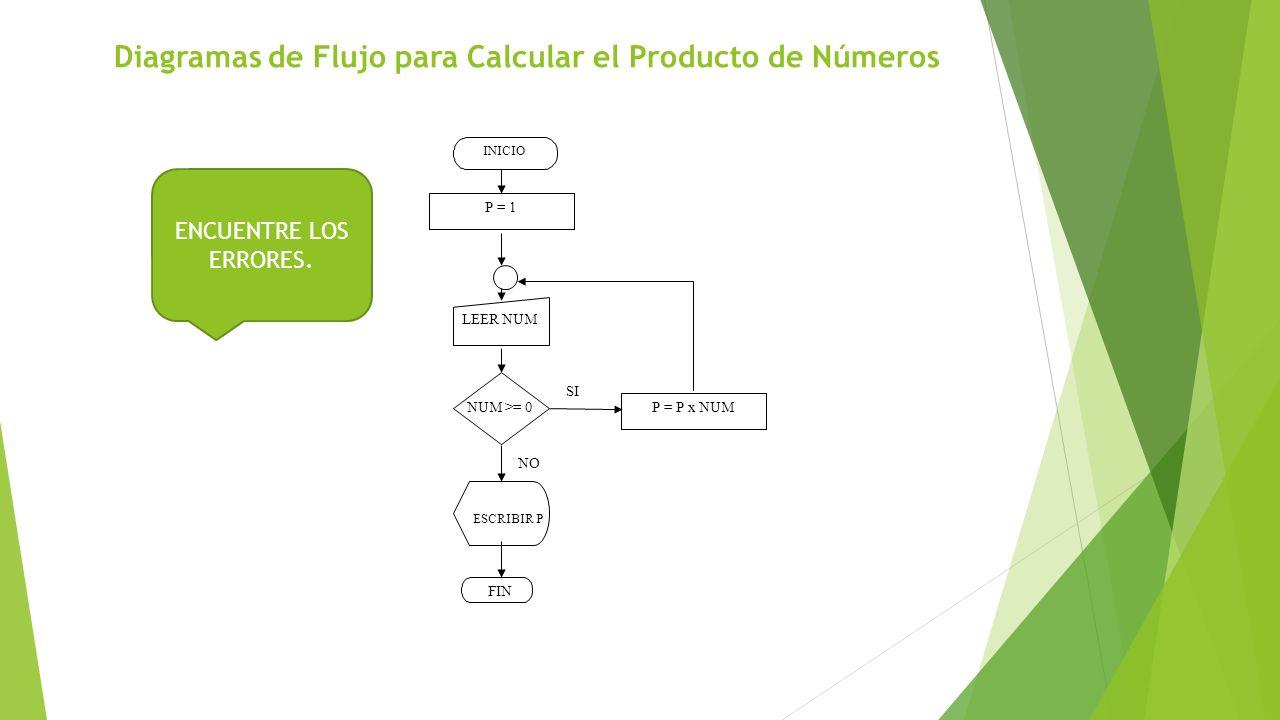 Diagramas de Flujo para Calcular el Producto de Números