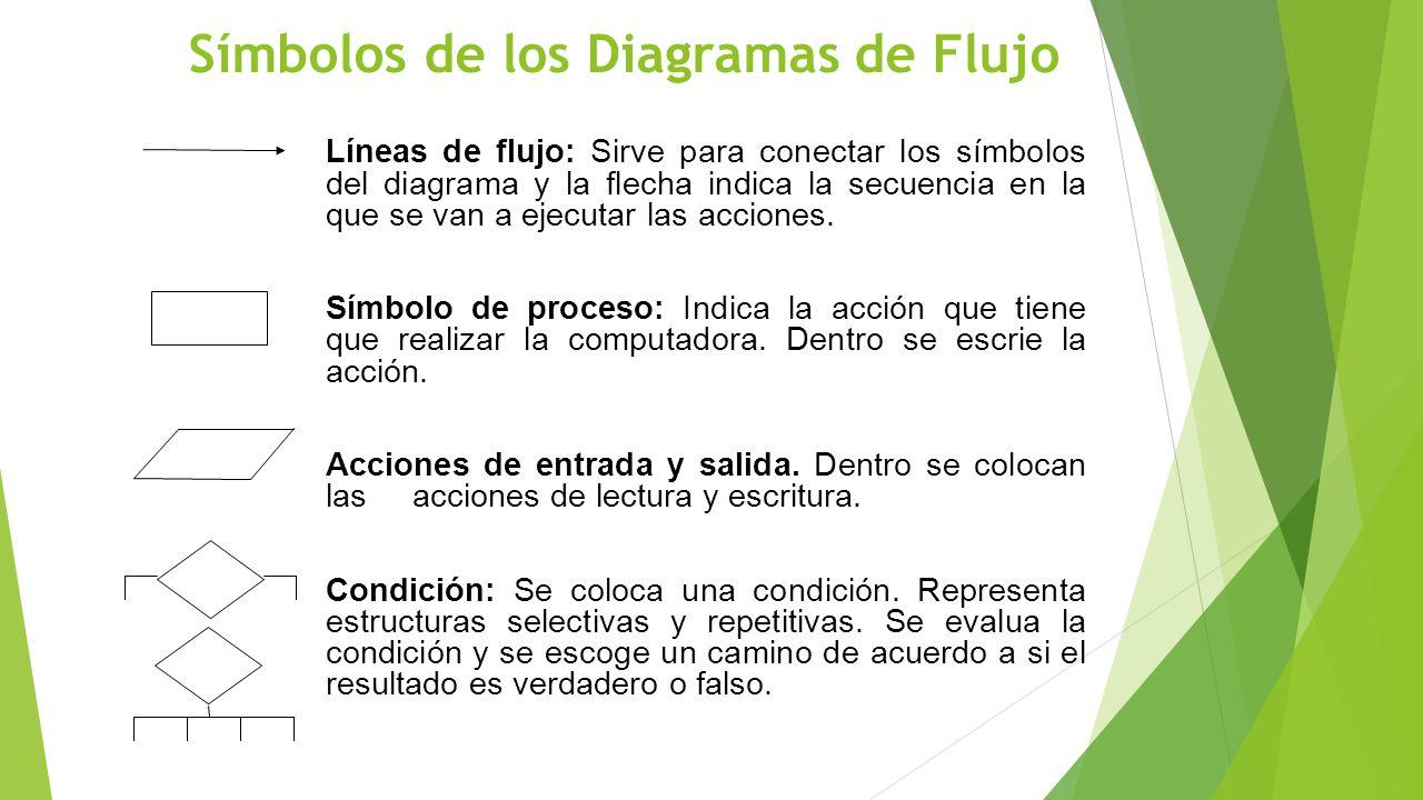 Símbolos de los Diagramas de Flujo