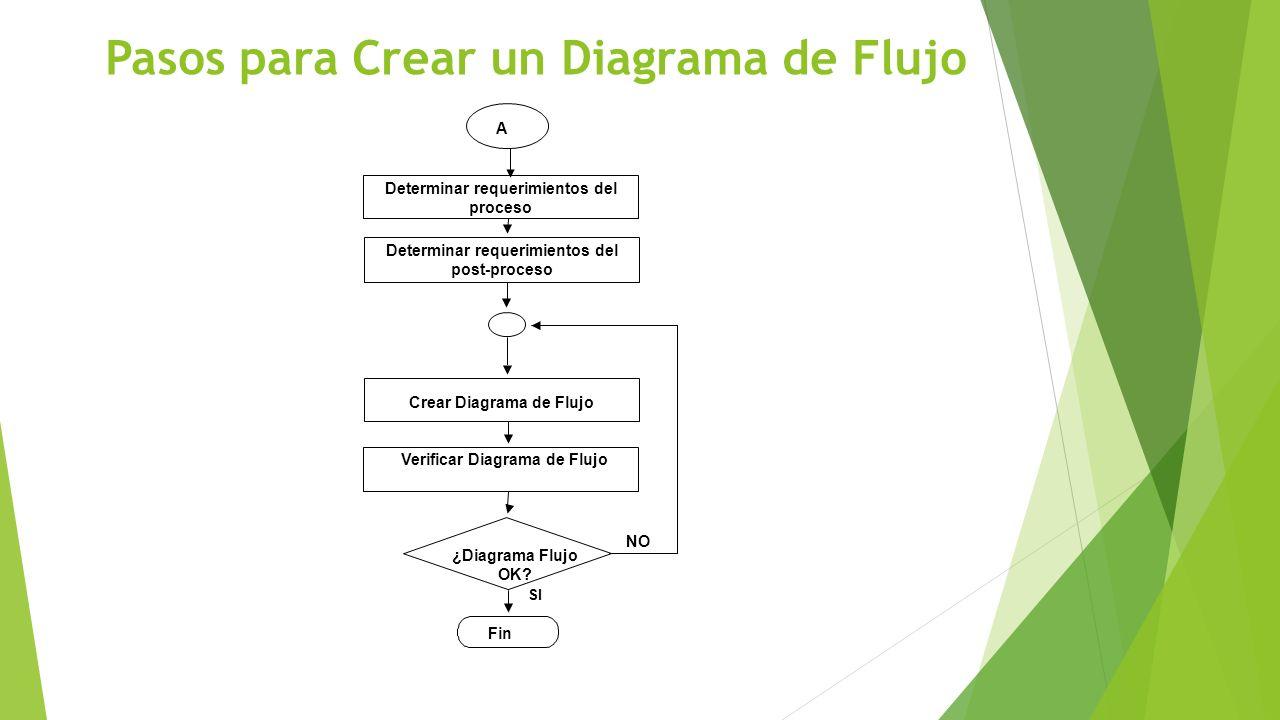 Pasos para Crear un Diagrama de Flujo