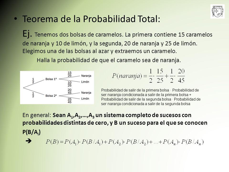 Teorema de la Probabilidad Total:
