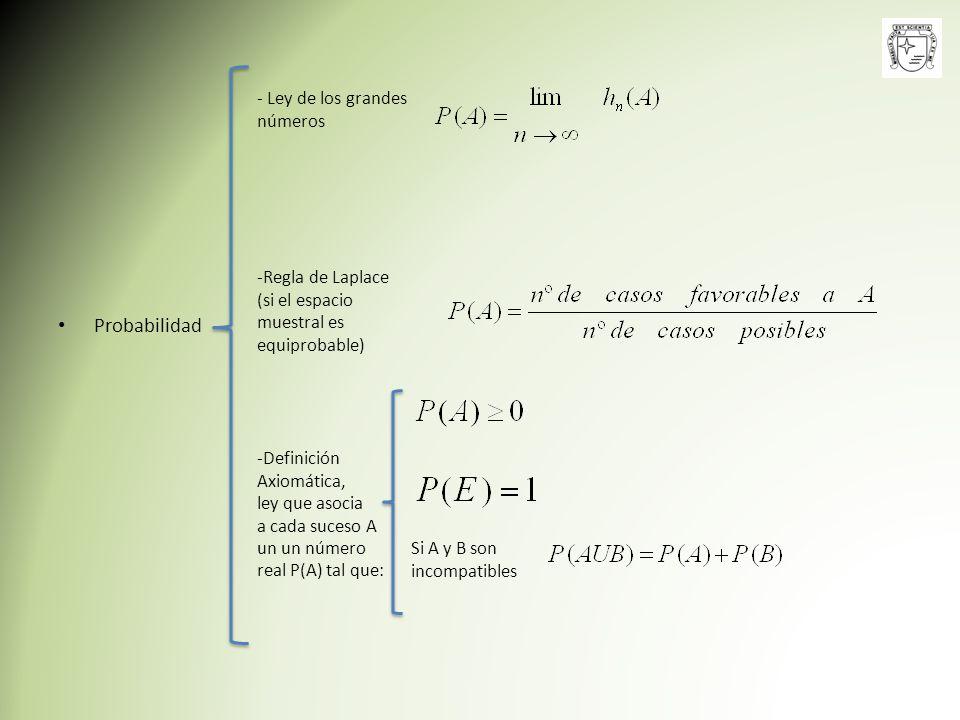 Probabilidad - Ley de los grandes números Regla de Laplace