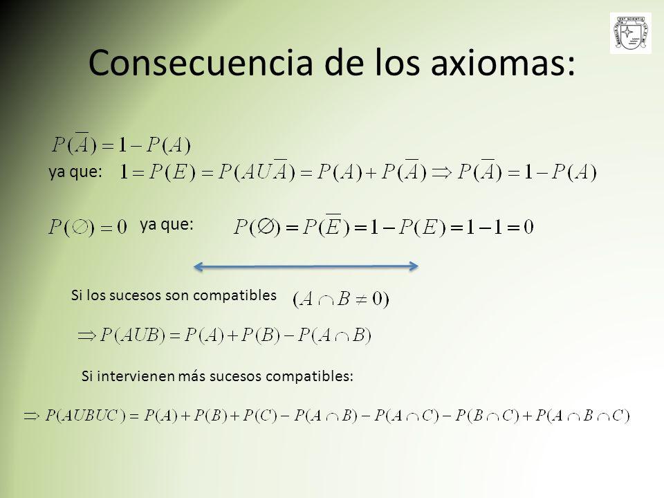 Consecuencia de los axiomas: