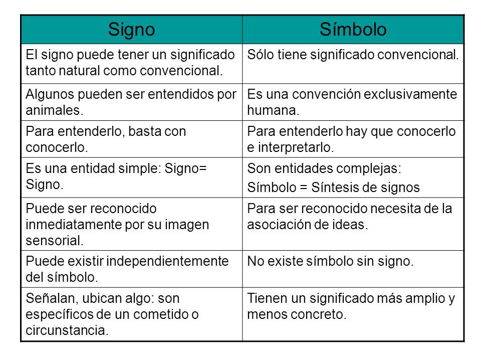 Signo Símbolo. El signo puede tener un significado tanto natural como convencional. Sólo tiene significado convencional.