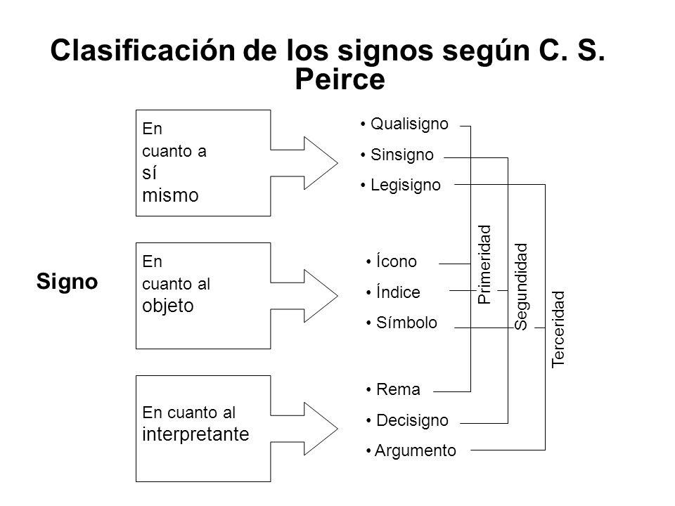 Clasificación de los signos según C. S. Peirce