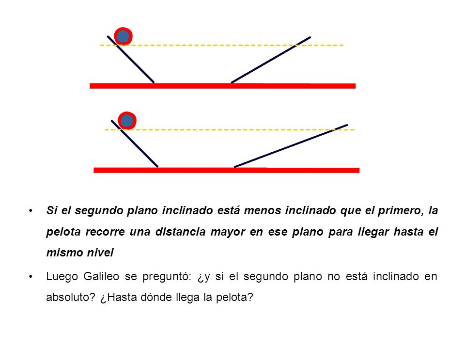 Si el segundo plano inclinado está menos inclinado que el primero, la pelota recorre una distancia mayor en ese plano para llegar hasta el mismo nivel