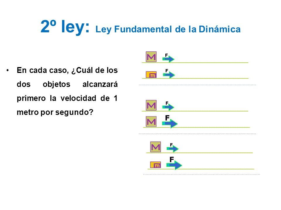 2º ley: Ley Fundamental de la Dinámica