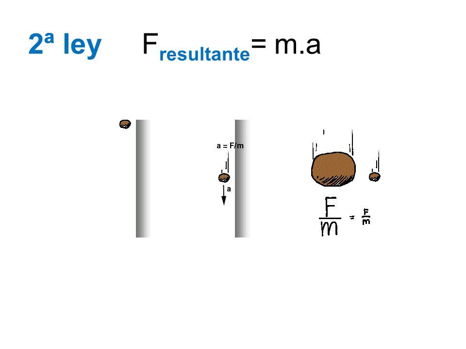 2ª ley Fresultante= m.a