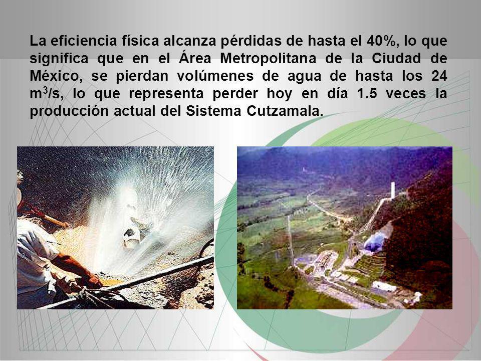 La eficiencia física alcanza pérdidas de hasta el 40%, lo que significa que en el Área Metropolitana de la Ciudad de México, se pierdan volúmenes de agua de hasta los 24 m3/s, lo que representa perder hoy en día 1.5 veces la producción actual del Sistema Cutzamala.
