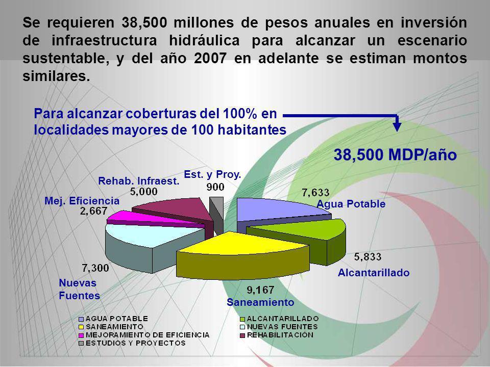 Se requieren 38,500 millones de pesos anuales en inversión de infraestructura hidráulica para alcanzar un escenario sustentable, y del año 2007 en adelante se estiman montos similares.