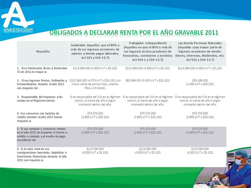 Obligados a declarar renta por el año gravable 2011