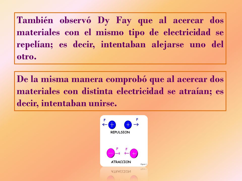 También observó Dy Fay que al acercar dos materiales con el mismo tipo de electricidad se repelían; es decir, intentaban alejarse uno del otro.
