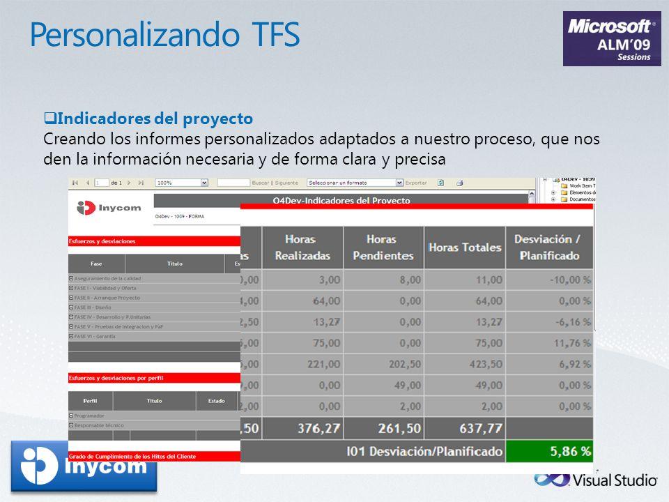 Personalizando TFS Indicadores del proyecto