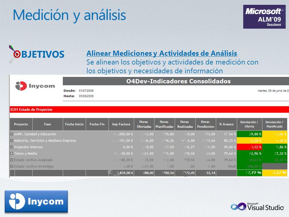 Medición y análisis BJETIVOS
