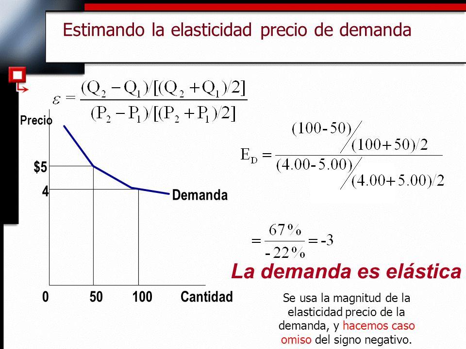Estimando la elasticidad precio de demanda