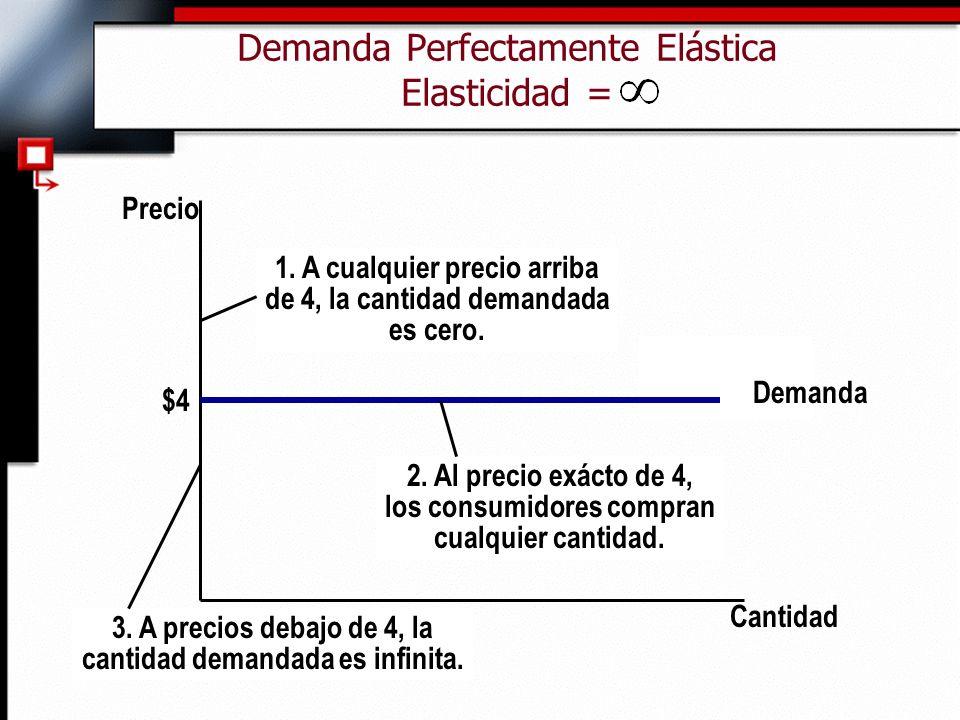Demanda Perfectamente Elástica Elasticidad =