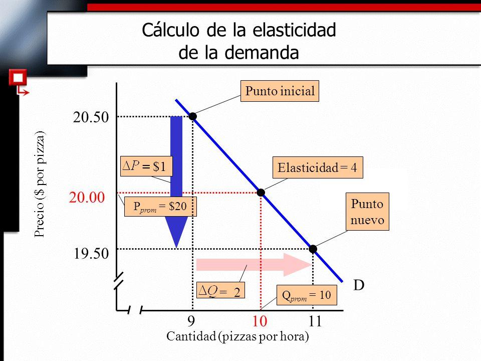 Cálculo de la elasticidad de la demanda