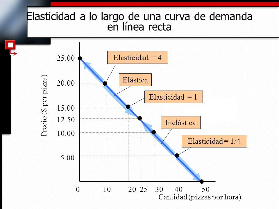 Elasticidad a lo largo de una curva de demanda en línea recta