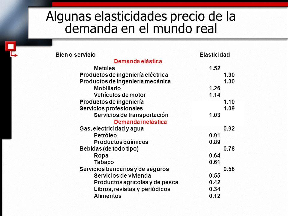 Algunas elasticidades precio de la demanda en el mundo real