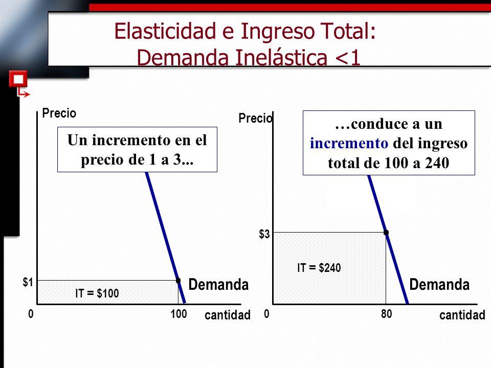 Elasticidad e Ingreso Total: Demanda Inelástica <1