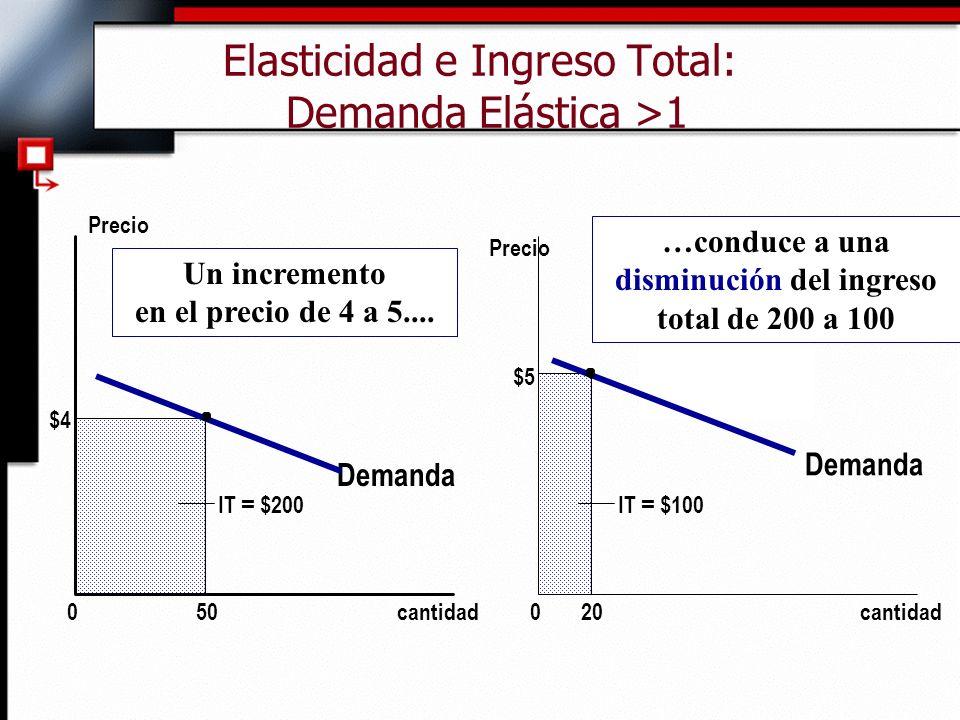Elasticidad e Ingreso Total: Demanda Elástica >1
