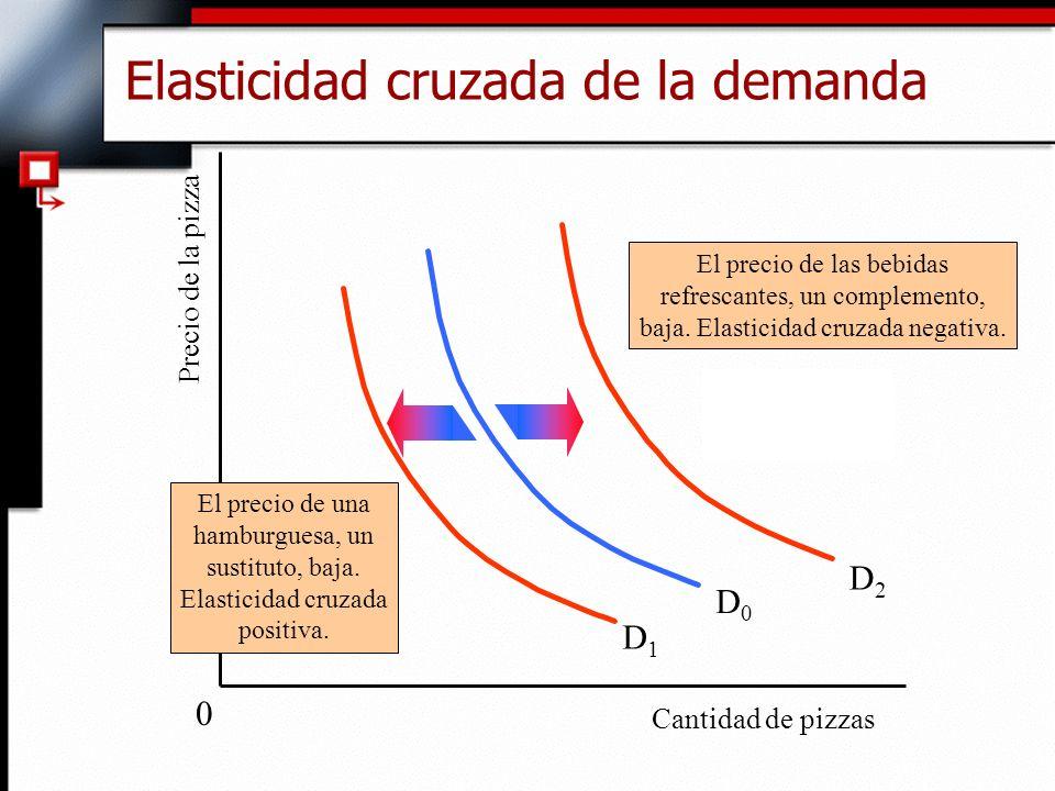 Elasticidad cruzada de la demanda