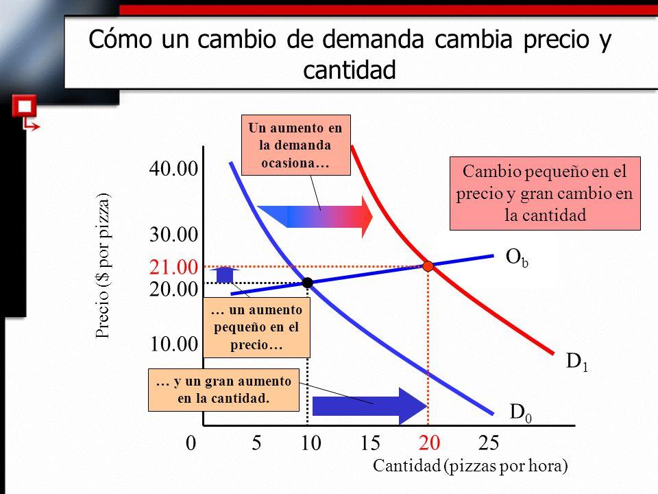 Cómo un cambio de demanda cambia precio y cantidad