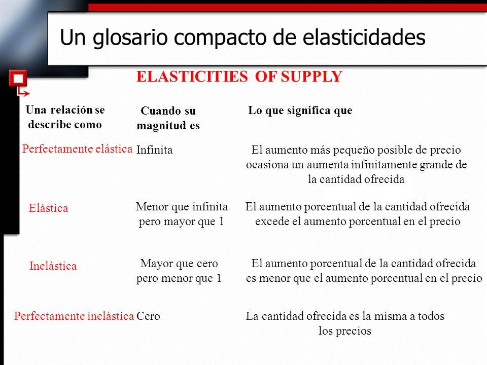 Un glosario compacto de elasticidades