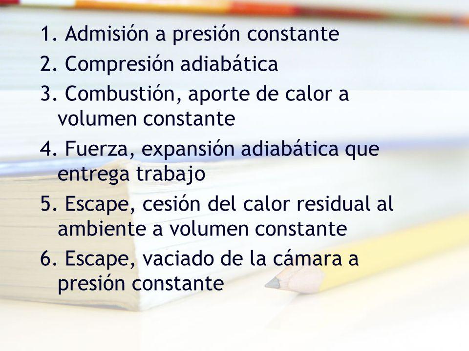 1. Admisión a presión constante 2. Compresión adiabática 3
