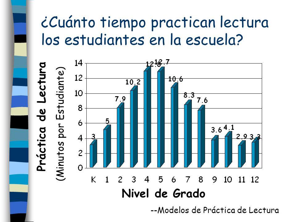 ¿Cuánto tiempo practican lectura los estudiantes en la escuela