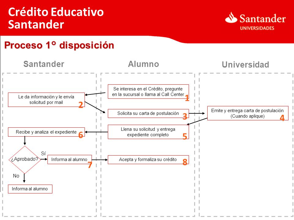 Crédito Educativo Santander Proceso 1° disposición 1 2 3 4 6 5 8 7