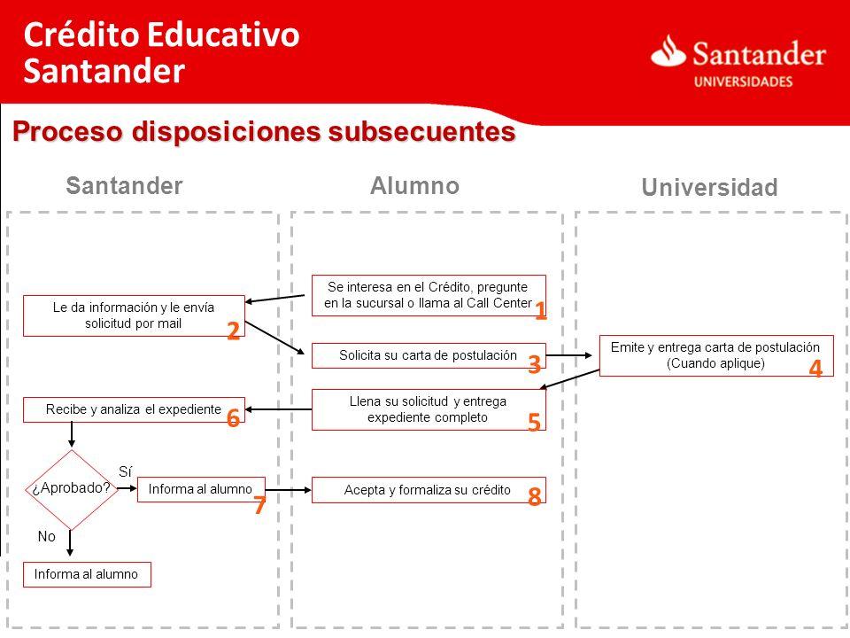 Crédito Educativo Santander Proceso disposiciones subsecuentes 1 2 3 4