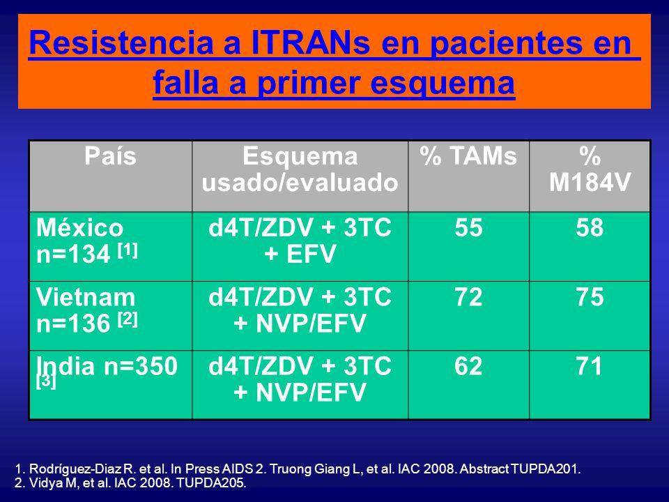 Pocos ITRANs activos en pacientes en falla a primer esquema en Malawi
