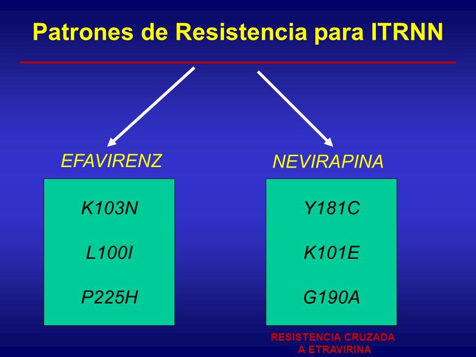 Patrones de Resistencia para ITRNN